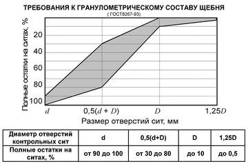 Требования к гранулометрическому составу щебня