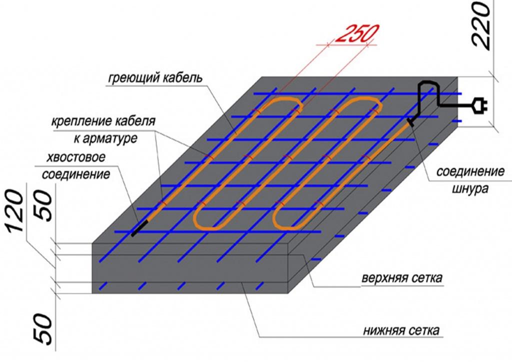Вымораживание бетона бетоны для воды